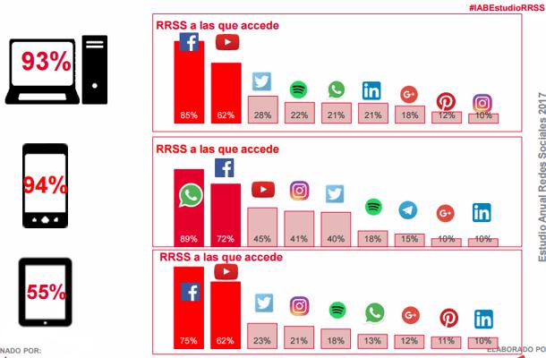 CONEXIÓN dispositivo A REDES SOCIALES.png