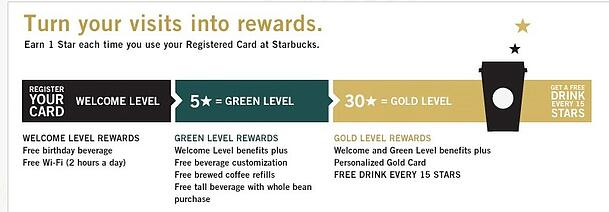 MyStarbucksRewards-Overview.jpg