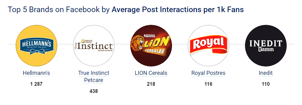 Spain_Top Brand per interactions x 1000.png