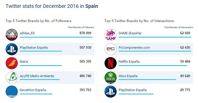 Top Spain posts december-twittter.png