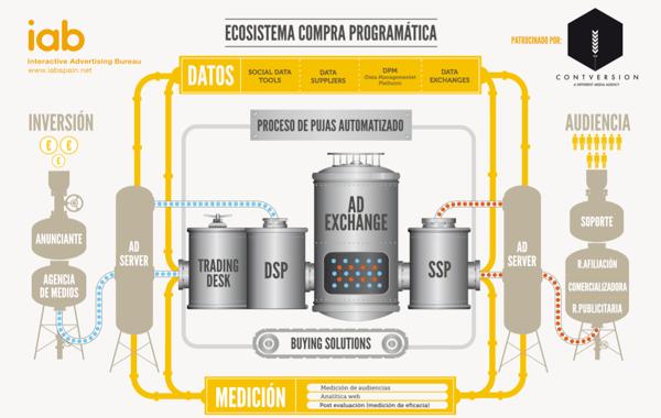 Ecosistema compra programática