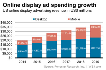 inversión publicidad display 2014-2019