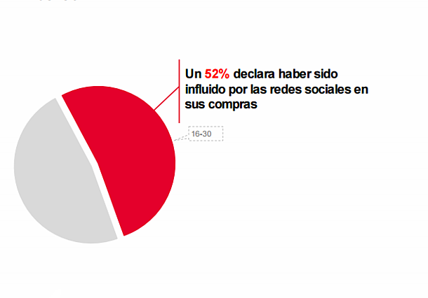 estudio-redes-sociales-porcentaje.png
