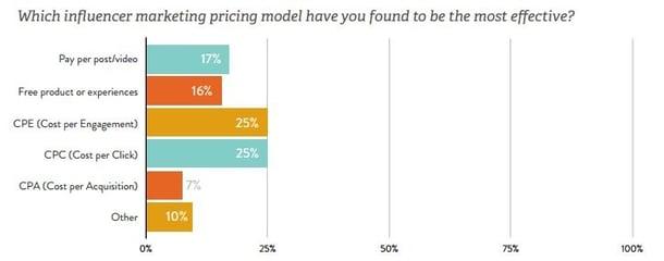 marketing-influencers-medición-efectiva.jpg