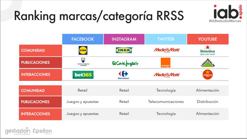 ranking-marcas-categoria
