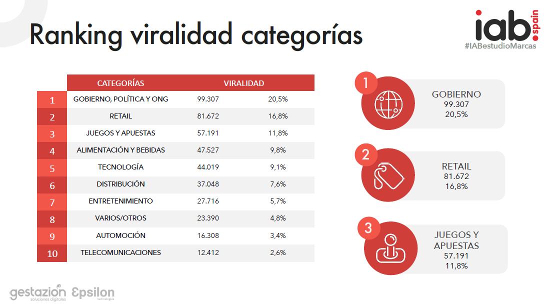 ranking-viralidad-categorias