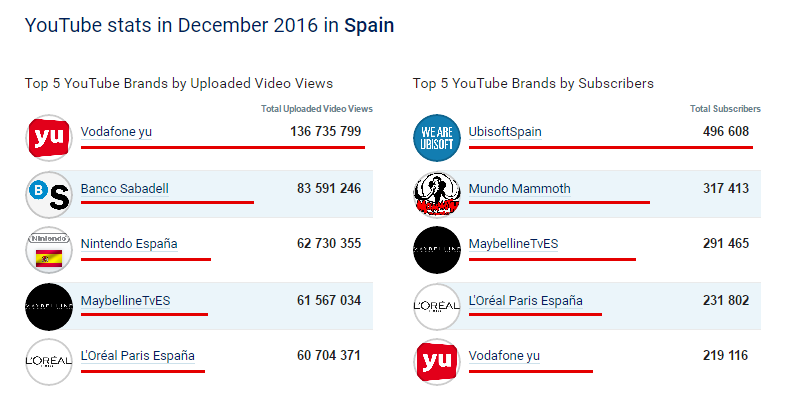 top youtube brands spain.png