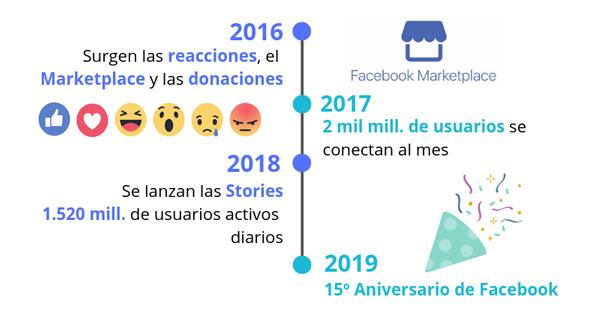 aniversario-facebook