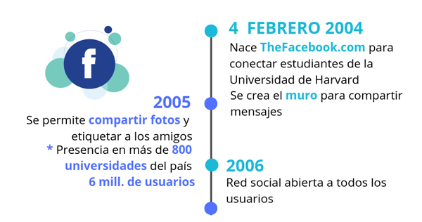 inicios-facebook