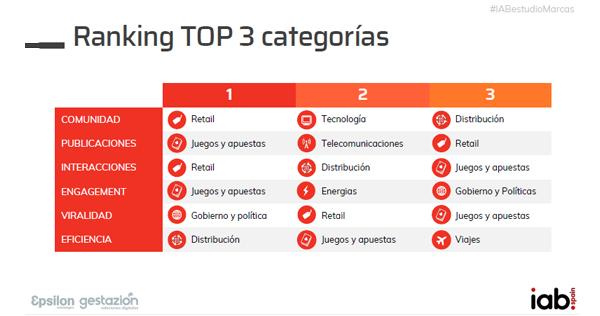 ranking-categorias